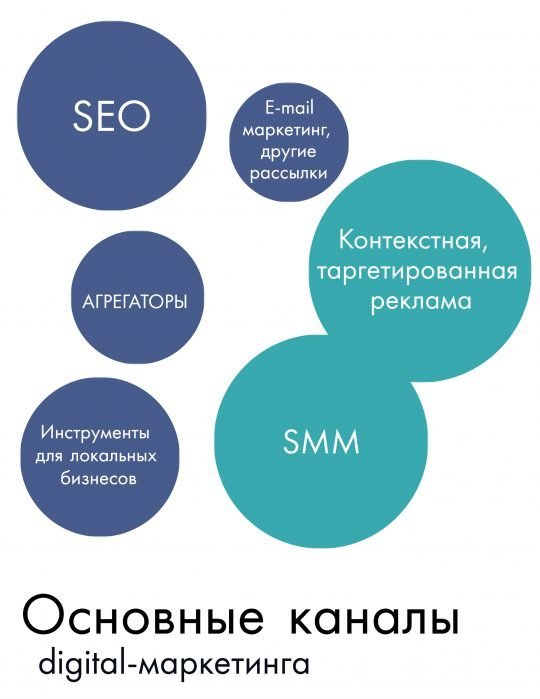 Основные каналы digital маркетинга