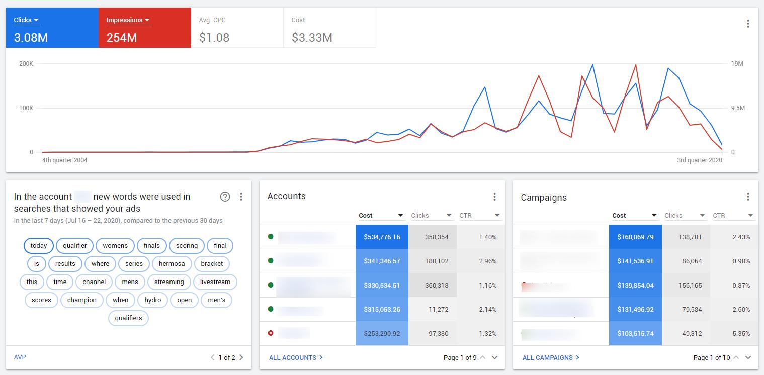 MCC Spent - Google ADs. ecommerce GA: Прямой заказчик (дополнительно)