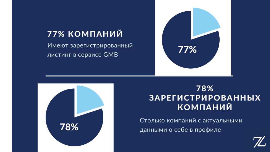 ГМБ статистика в бьюти сфере