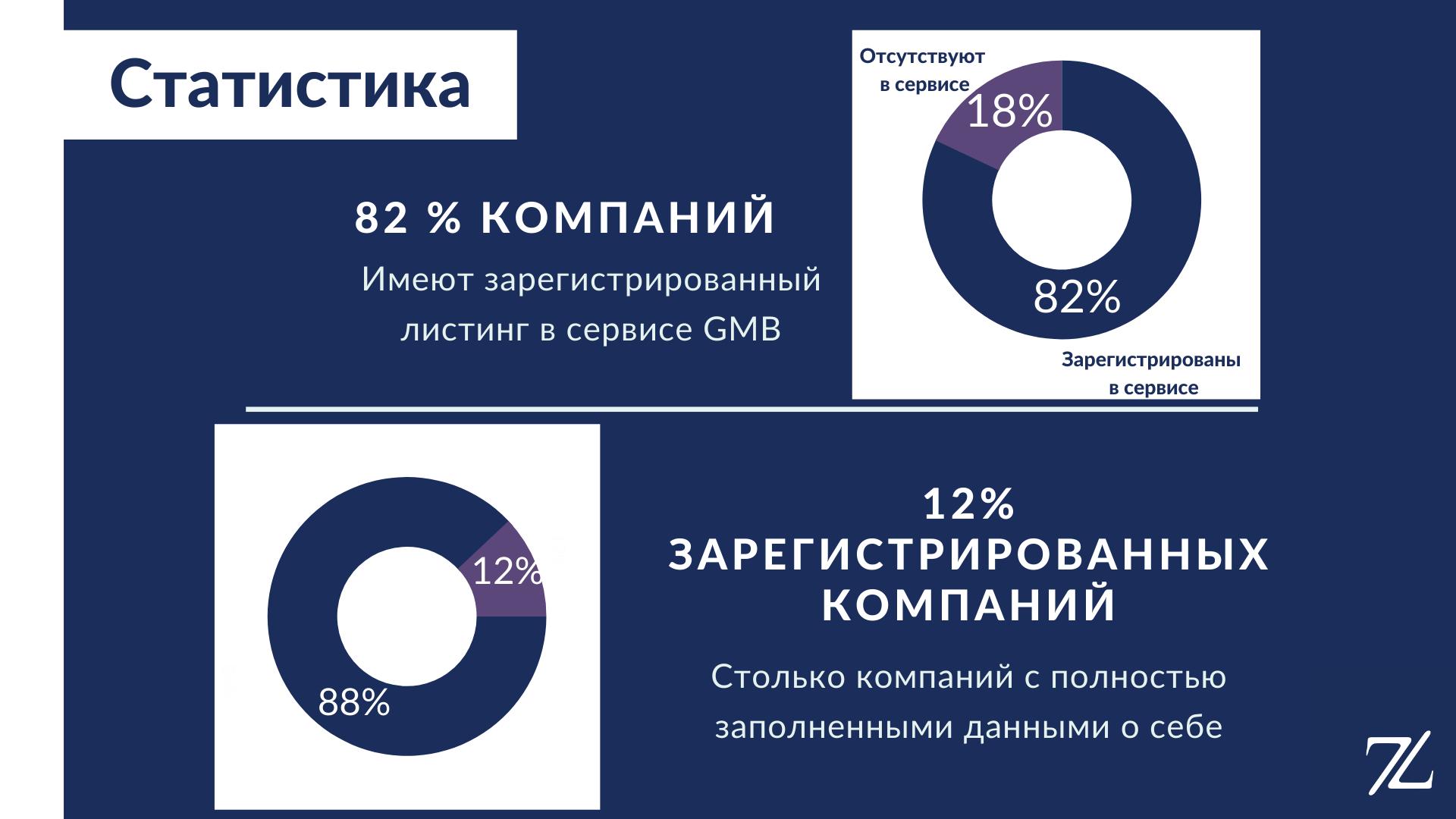Статистика ГМБ